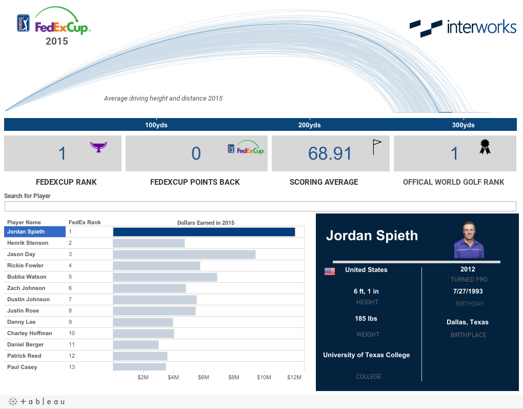 Visualizing the Golf Drive in Tableau | InterWorks