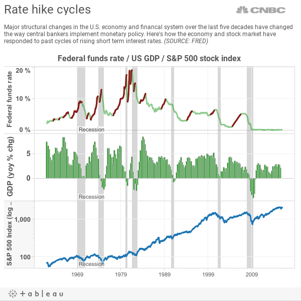 Rates v Growth