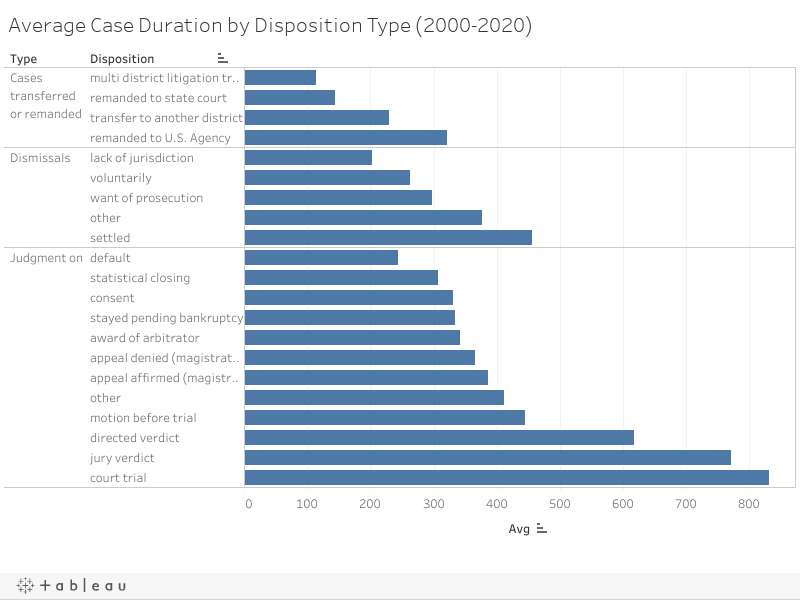 Average Case Duration by Disposition Type (2000-2020)