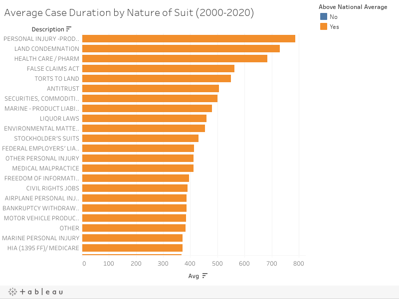 Average Case Duration by Nature of Suit (2000-2020)