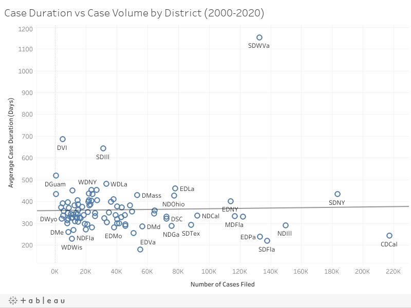 Case Duration vs Case Volume by District (2000-2020)