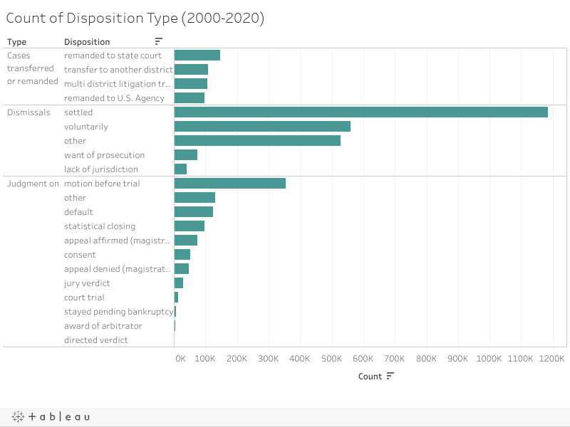 Count of Disposition Type (2000-2020)
