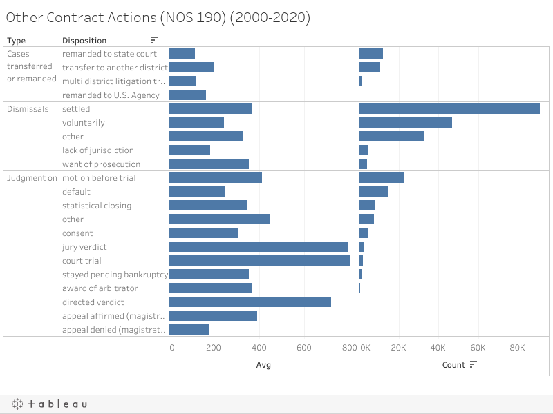 Other Contract Actions (NOS 190) (2000-2020)