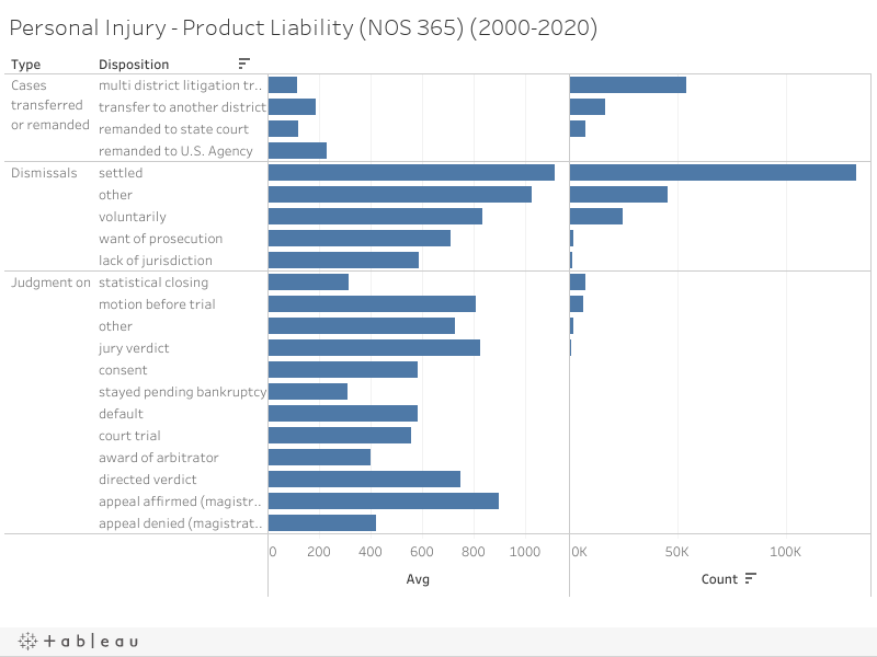 Personal Injury - Product Liability (NOS 365) (2000-2020)