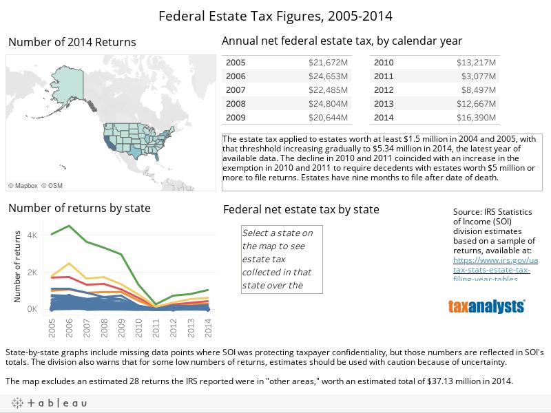Federal Estate Tax Figures, 2005-2014