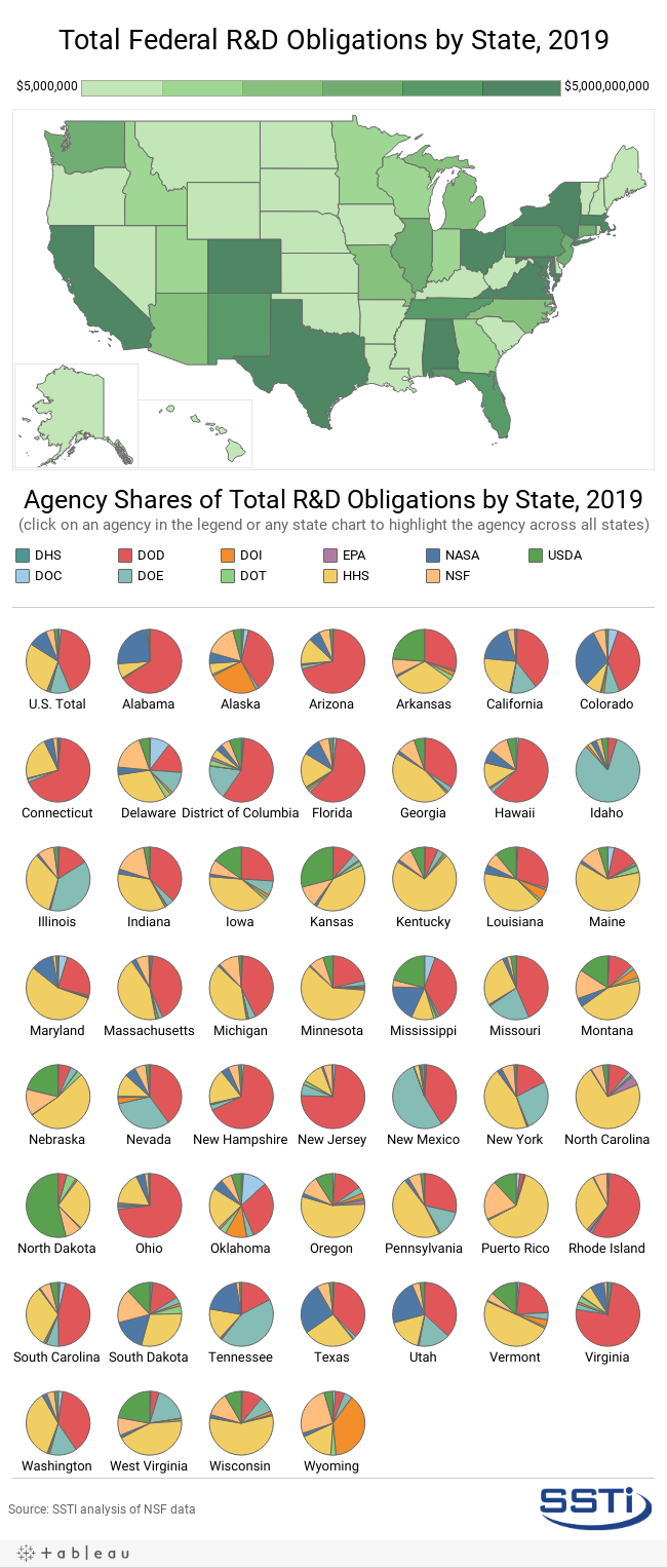 Fed R&D by State & Agency, 2019