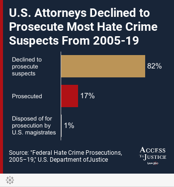 U.S. Attorneys Declined to Prosecute Most Hate Crime Suspects From 2005-19