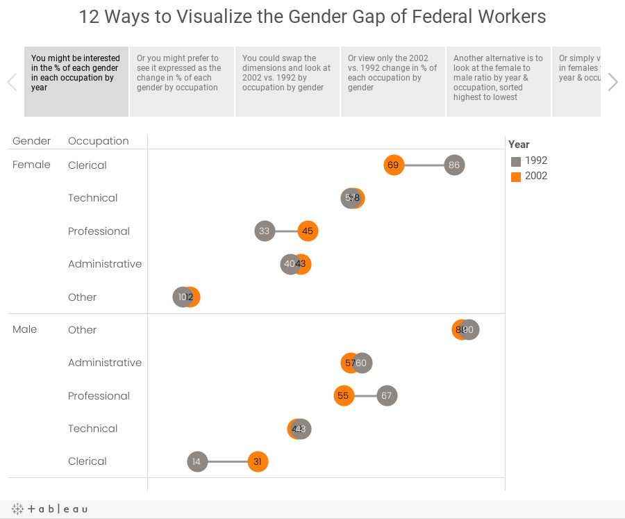 12 Ways to Visualize the Gender Gap of Federal Workers
