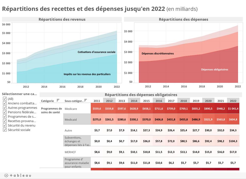Répartitions des recettes et des dépenses jusqu'en 2022 (en milliards)