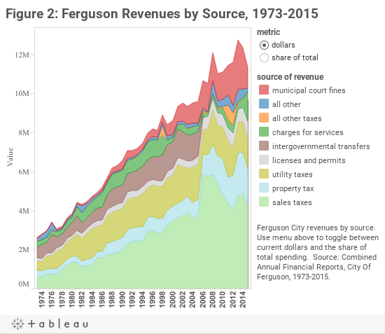 Figure 2: Ferguson Revenues by Source, 1973-2015