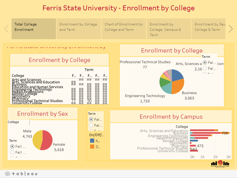 college headcount enrollment