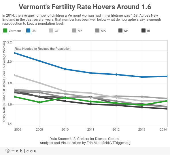 Vermont's Fertility Rate Hovers Around 1.6