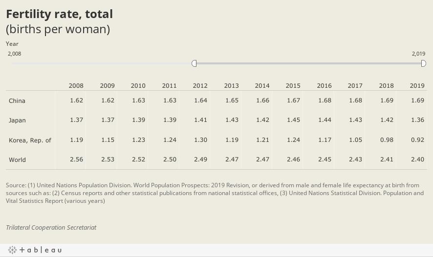Fertility rate, total (births per woman)