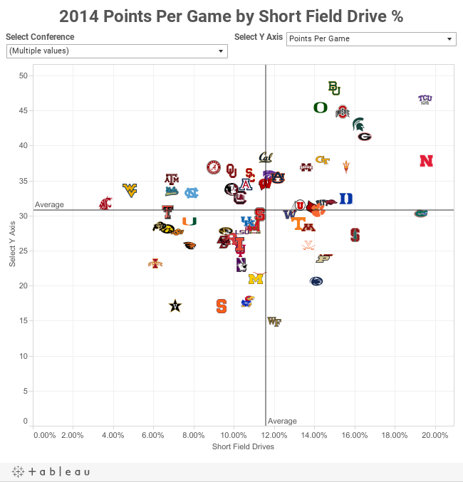 2014 Points Per Game by Short Field Drive %