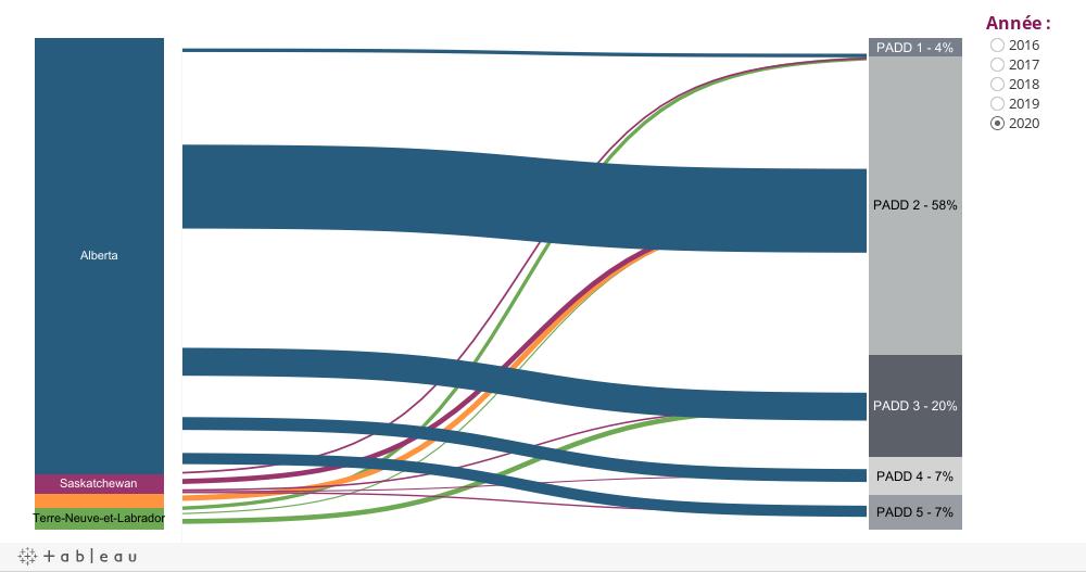 Volumes annuels des exportations de pétroles brut aux États-Unis