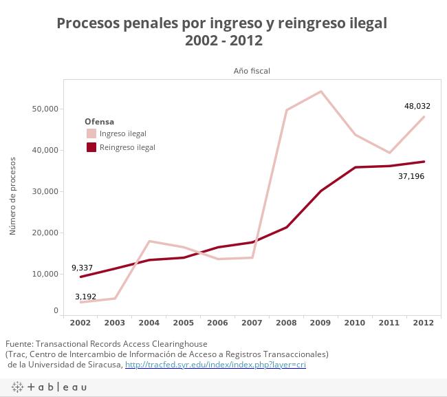 Procesos penales por ingreso y reingreso ilegal 2002 - 2012