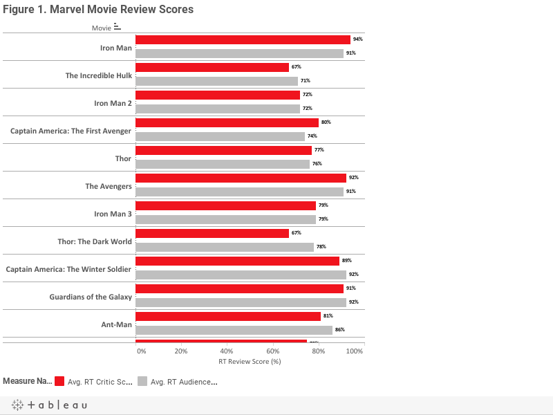 Figure 1. Marvel Movie Review Scores