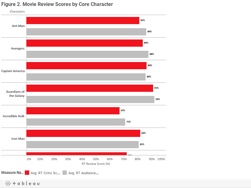 Figure 2. Movie Review Scores by Core Character