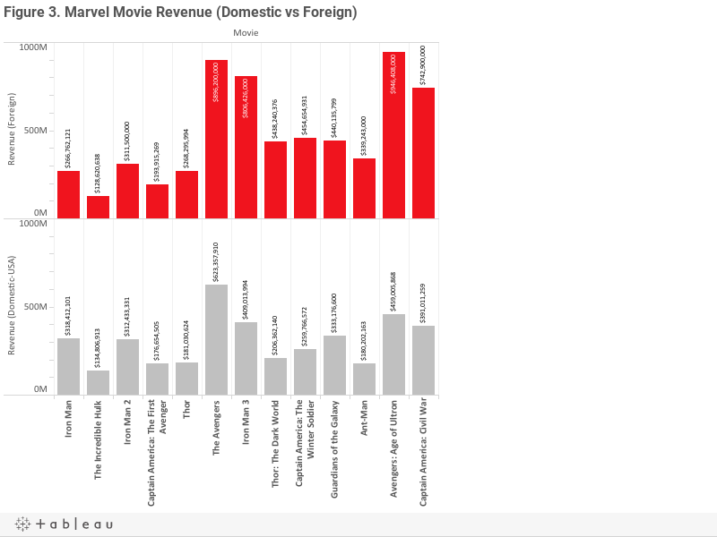 Figure 3. Marvel Movie Revenue (Domestic vs Foreign)