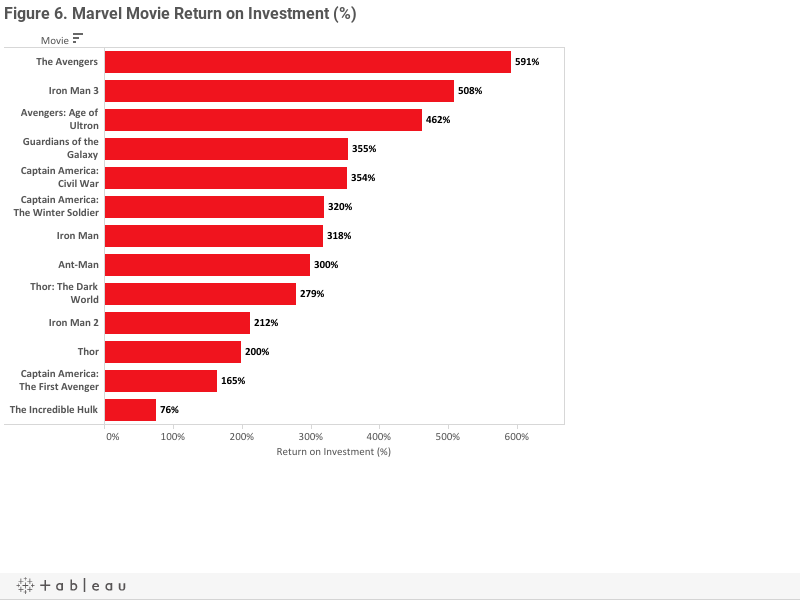 Figure 6. Marvel Movie Return on Investment (%)