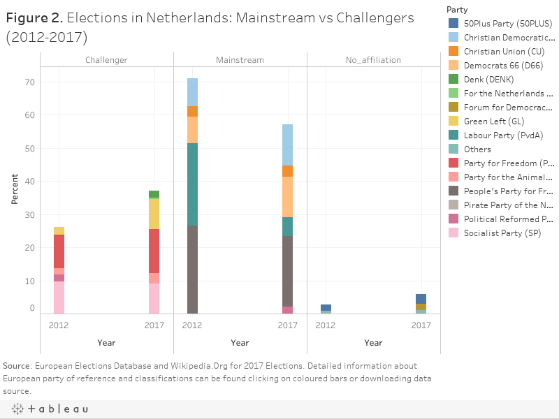 Figure 2. Elections in Netherlands: Mainstream vs Challengers (2012-2017)
