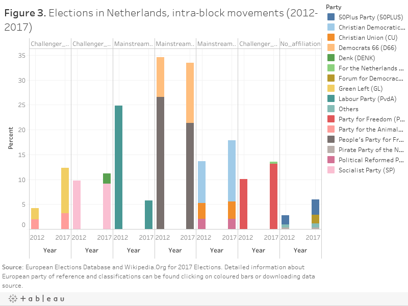 Figure 3. Elections in Netherlands, intra-block movements (2012-2017)
