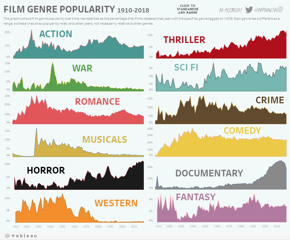 https://public.tableau.com/static/images/Fi/FilmGenrePopularity-1910-2018/GenreRelativePopularity/1.png