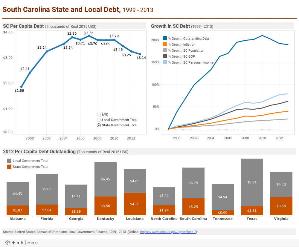 South Carolina State and Local Debt, 1999 - 2013______________________________________________________________________________________________________________________________________________________________
