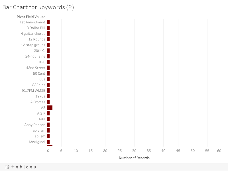 Bar Chart for keywords (2)