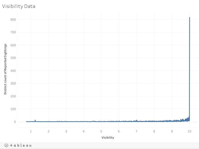 Visibility Data