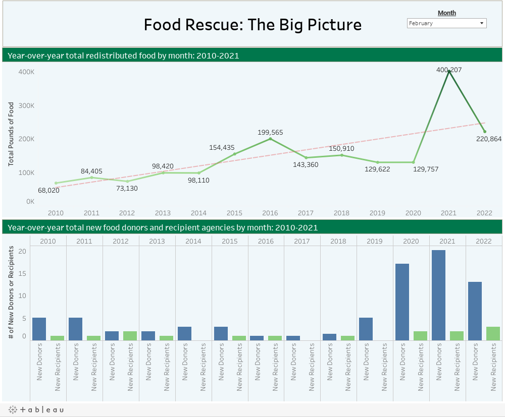 Food Rescue: The Big Picture