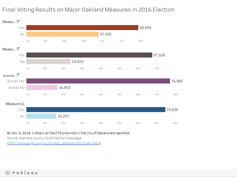 Final Voting Results on Major Oakland Measures in 2016 Election