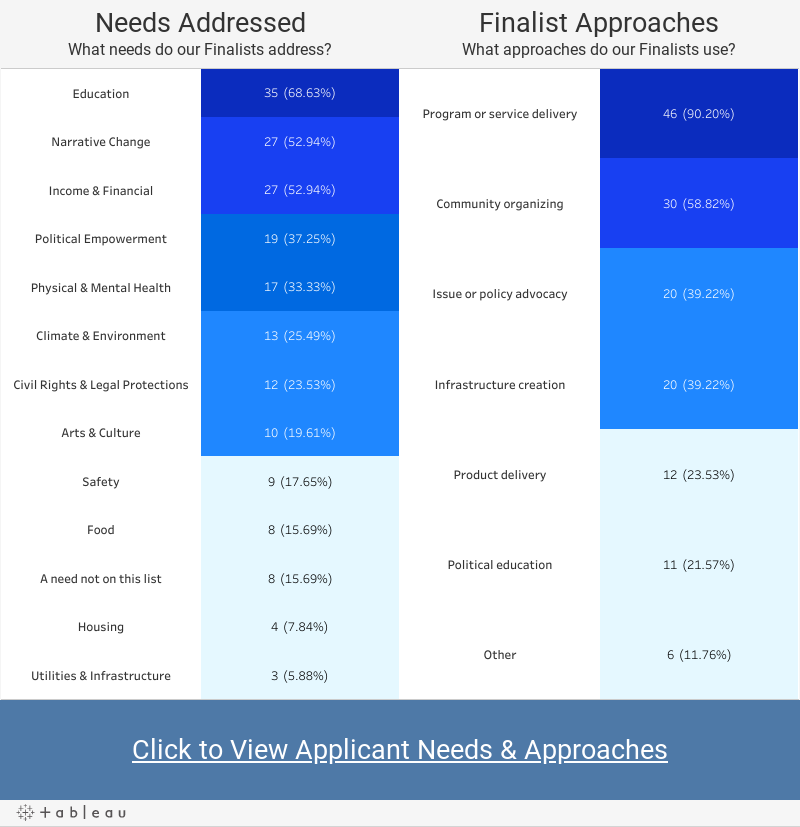 Needs & Approaches (Finalists)