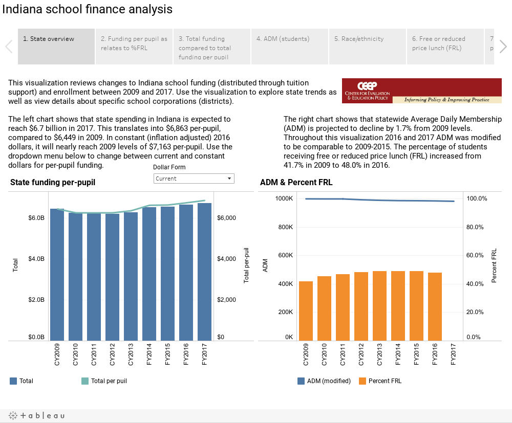 Indiana School Finance Analysis