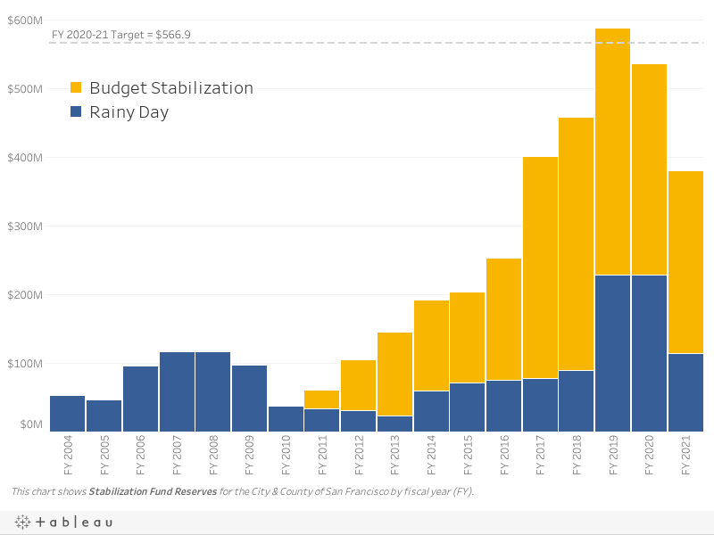 Stabilization Reserves