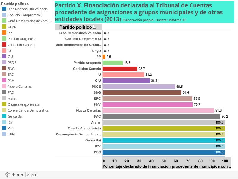 Partido X. Financiación declarada al Tribunal de Cuentas procedente de asignaciones a grupos municipales y de otras entidades locales (2013) Elaboración propia. Fuente: informe TC