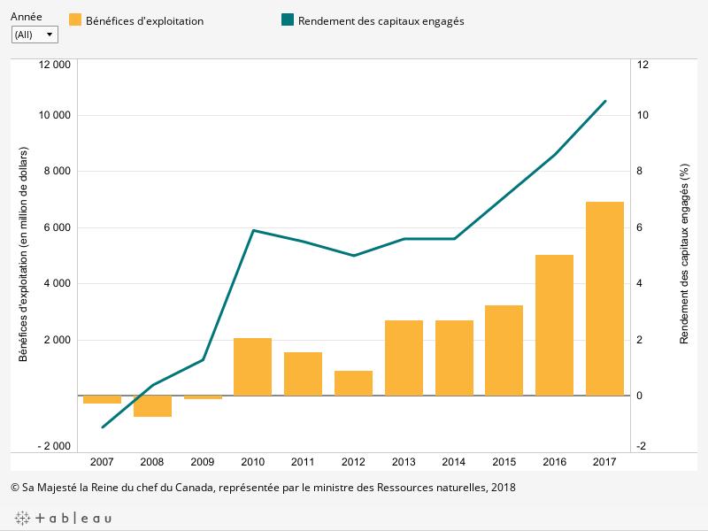 Le graphique montre l'évolution annuelle du rendement des capitaux engagés (en pourcentage) entre 2007 et 2017 ainsi que l'évolution annuelle des bénéfices d'exploitation en million de dollars par année entre 2007 et 2017, décrit ci-dessous.