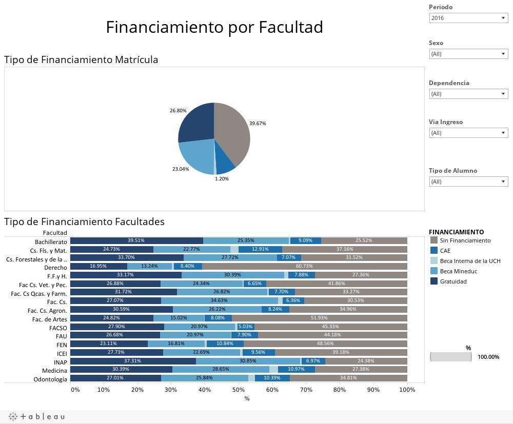 Financiamiento por Facultad