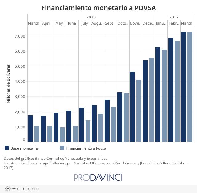 Financiamiento monetario a PDVSA