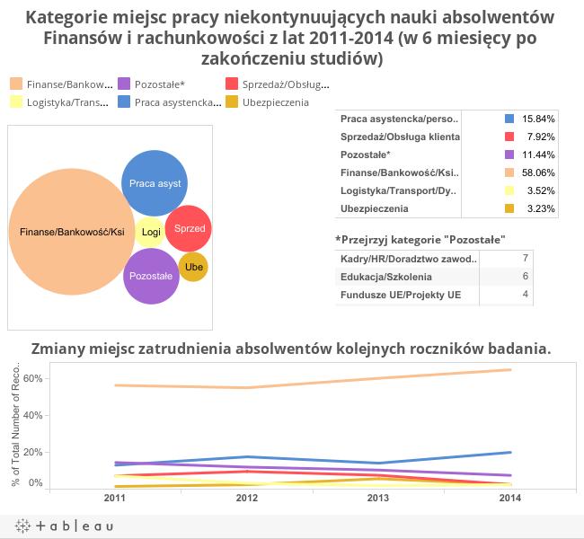 Kategorie miejsc pracy niekontynuujących nauki absolwentów Finansów i Rachunkowości z lat 2011-2014 (w 6 miesięcy po zakończeniu studiów).