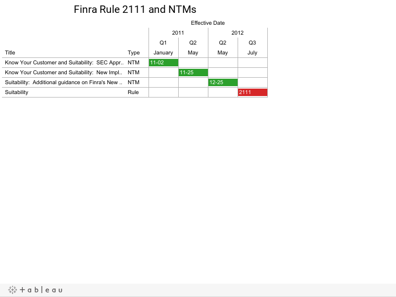 Finra Rule 2111 and NTMs
