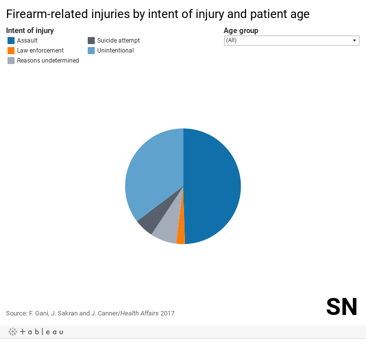 Firearm injuries - Desktop