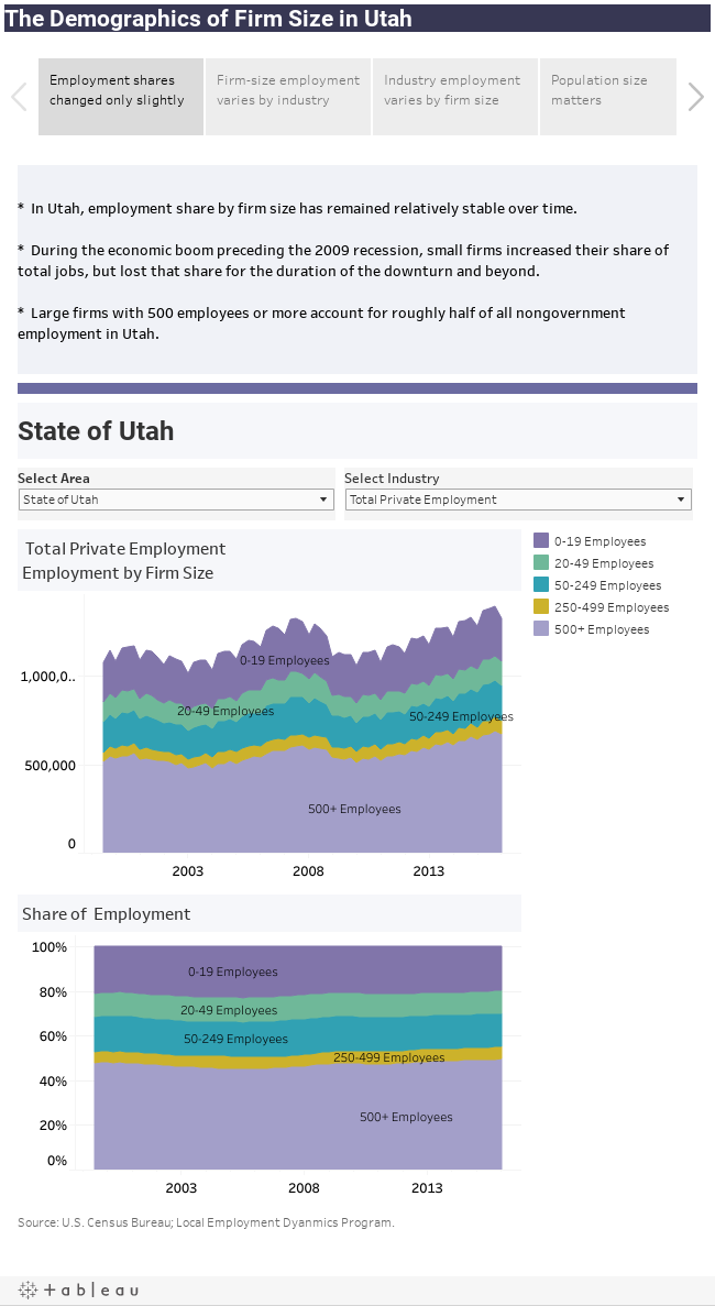 The Demographics of Firm Size in Utah