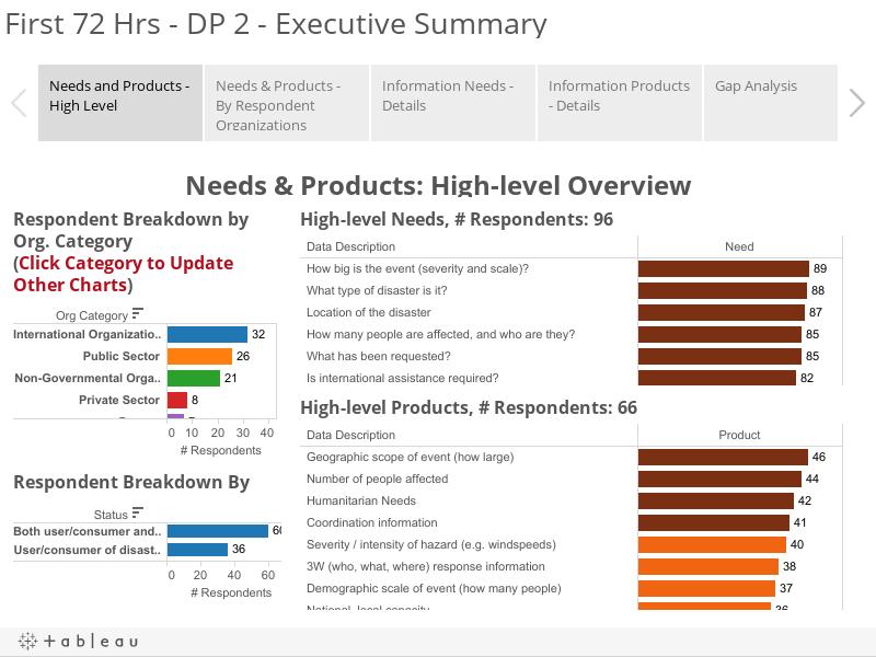 First 72 Hrs - DP 2 - Executive Summary