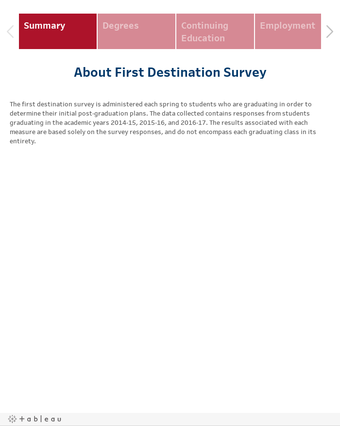 First Destination Survey Results