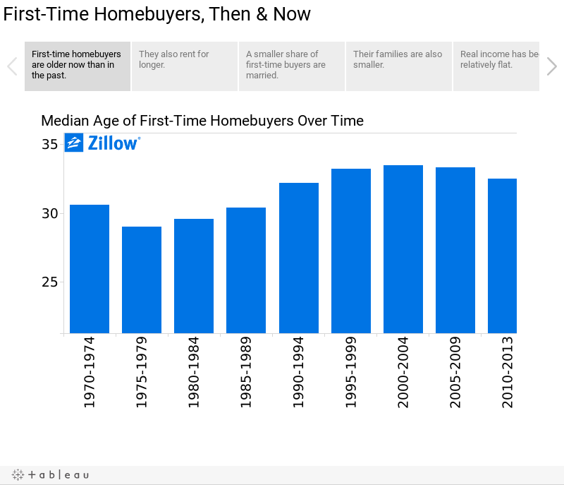 First-Time Homebuyers, Then & Now