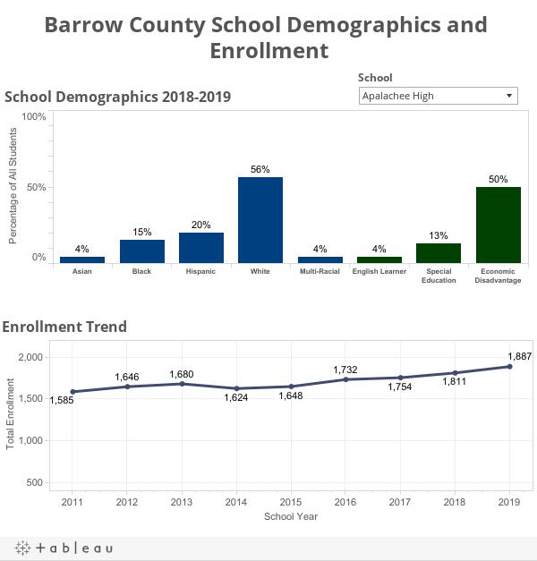 Barrow County School Demographics and Enrollment