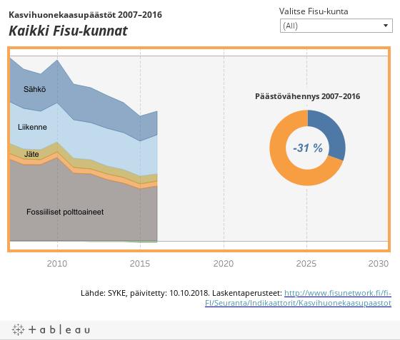 Kasvihuonekaasupäästöjen kehitys 2007–2016<AGG(Kuntaotsikko)>