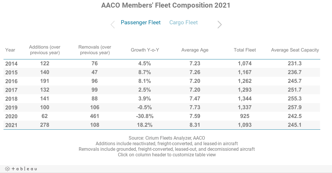 AACO Members' Fleet Composition 2015