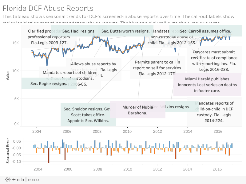 Abuse Reports by history